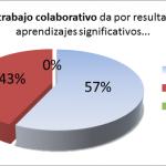Algunas reflexiones acerca de la encuesta sobre trabajo colaborativo