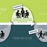 Flipped classroom: la clase invertida – Parte 1