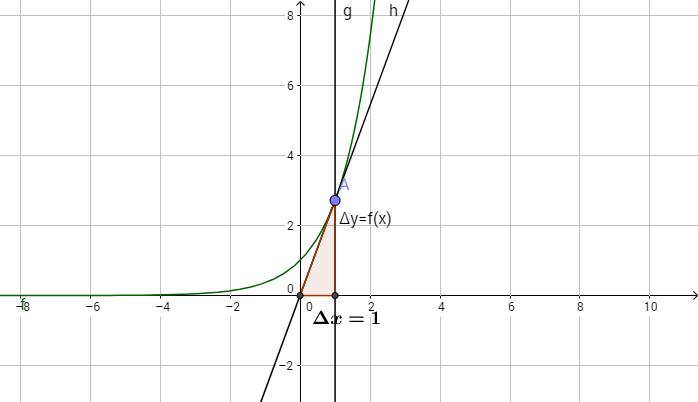 Por qué la derivada de la exponencial es la misma exponencia (1)