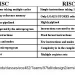 Arquitectura RISC Vs. CISC