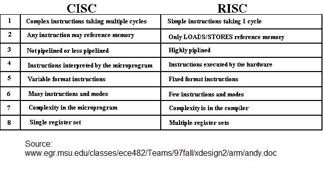 Arquitectura risc vs cisc c tedra de programaci n 2 for Risc v architecture