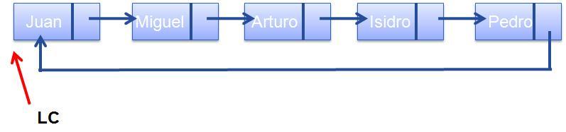 Listas Circulares Cátedra De Programación 2