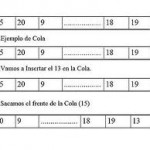 "Código de la UNIT ""Cola de enteros"""